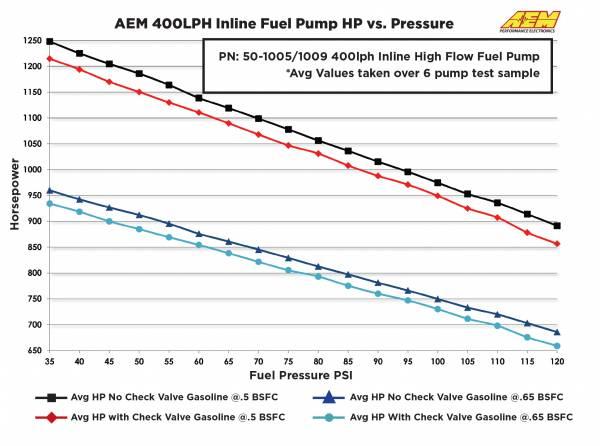AEM 400LPH Fuel pump (AN) - AEM-50-1005