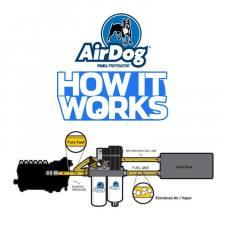 Airdog - AIRDOG II-4G Air/Fuel Separation System '03-07 6.0L - A6SABF493 - Image 3