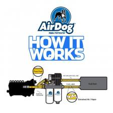 Airdog - AIRDOG II-4G Air/Fuel Separation System '08-10 6.4L - A6SABF494 - Image 3