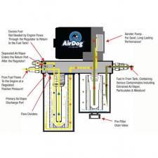 Airdog - AIRDOG II-4G Air/Fuel Separation System '08-10 6.4L - A6SABF494 - Image 4