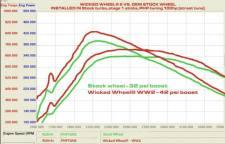 Dieselsite - DIESELSITE 94.5-03 7.3L Wickedwheel® 2 Billet compressor wheel - DS-WW38 - Image 3